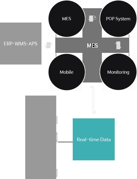 ERP WMS APS MES POP시스템 모바일 모니터링 실시간 데이타